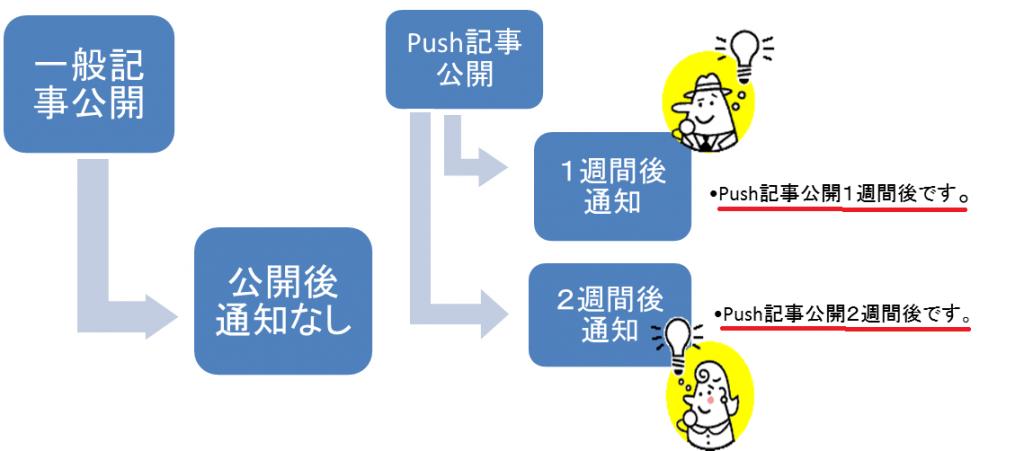 リマインド機能イメージ図