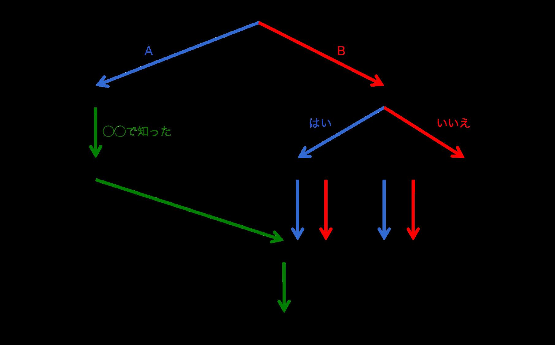 条件分岐の例