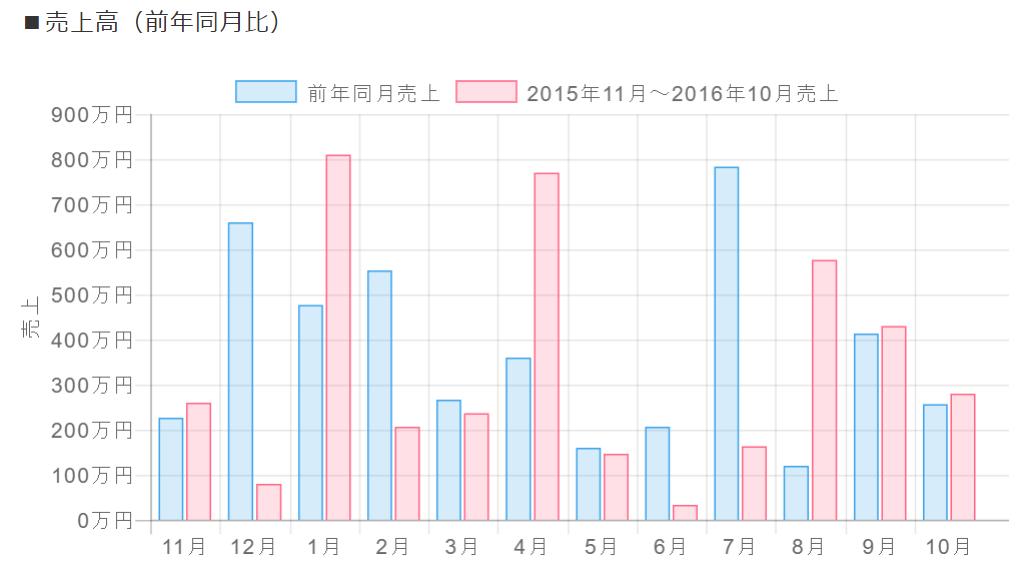 Chart.jsで作る「kintoneのダッシュボード」