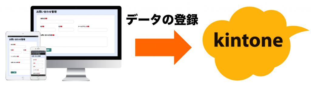 外部に公開するためのwebフォームを作成できる