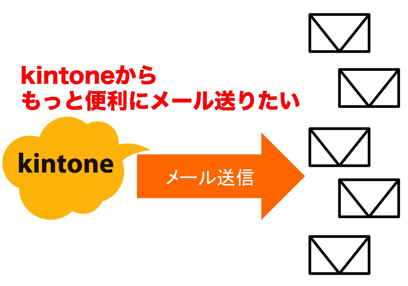都市伝説?kintoneに連携するメールサービスが開発中らしい