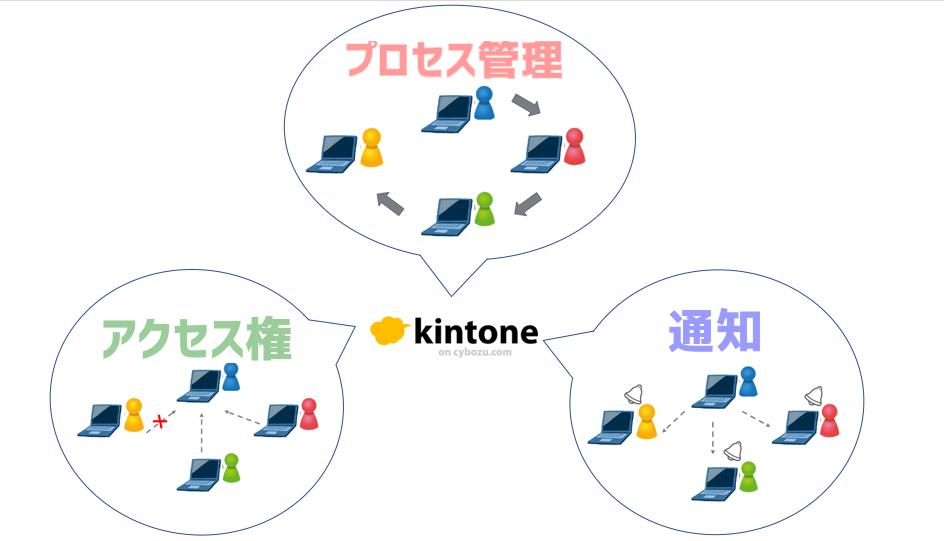 kintoneのセミナー内容をちらっとご紹介します!(2)